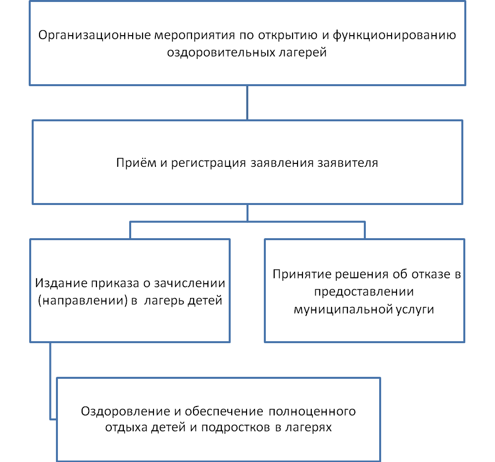 """Блок-схема последовательности действий при предоставлении муниципальной услуги  """"Организация отдыха детей в..."""