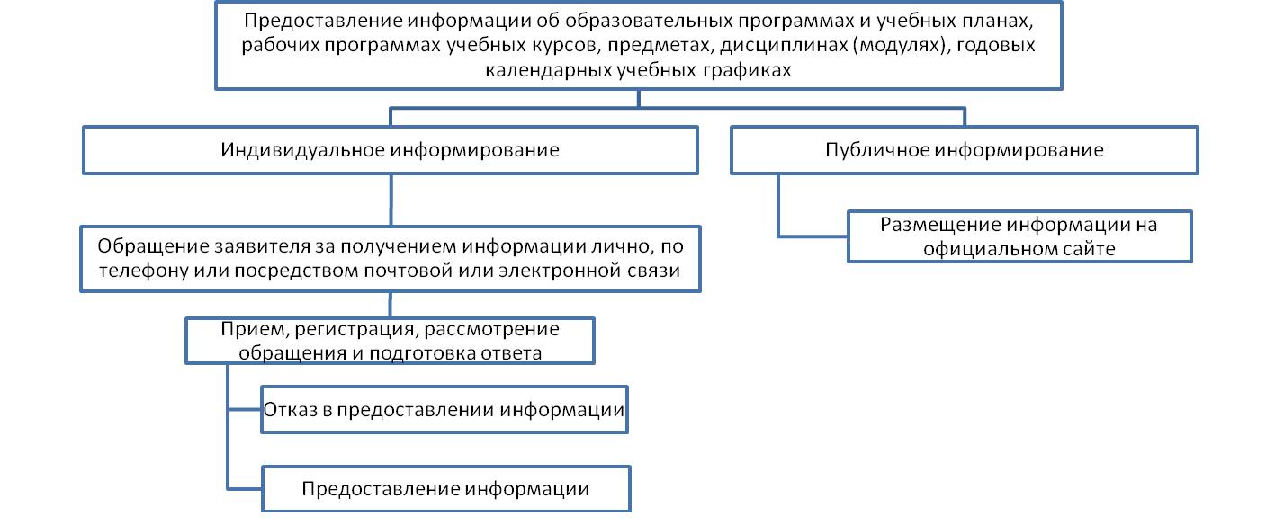 """Блок-схема последовательности действий при предоставлении муниципальной услуги  """"Предоставление информации об..."""